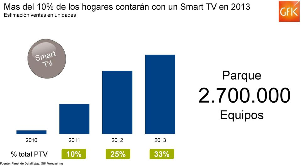 700.000 Equipos 2010 2011 2012 2013 % total PTV