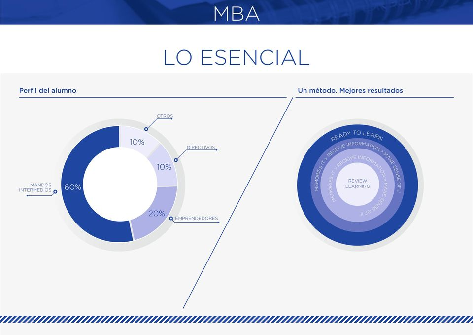 LEARNING > MA KE S EN 60% A MANDOS INTERMEDIOS ON TI 10% INFORMATIO N