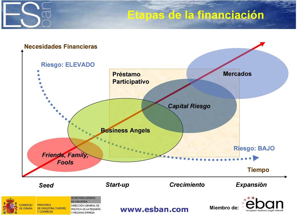 Capital Riesgo Business Angels Friends, Family,