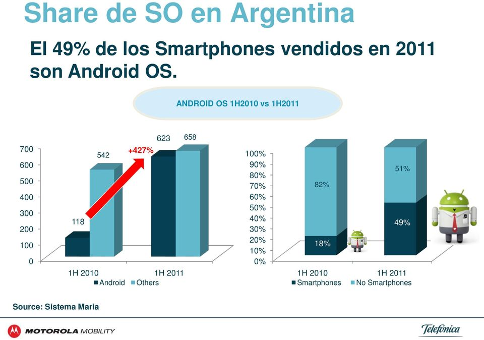 118 1H 2010 1H 2011 Android Others 100% 90% 80% 70% 60% 50% 40% 30% 20% 10% 0%