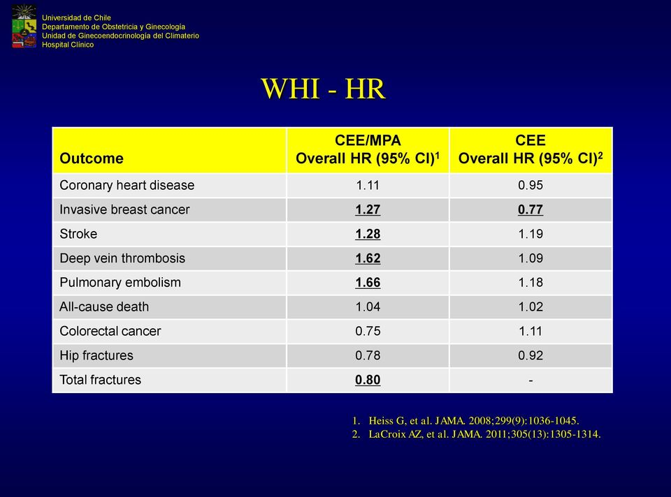 09 Pulmonary embolism 1.66 1.18 All-cause death 1.04 1.02 Colorectal cancer 0.75 1.11 Hip fractures 0.