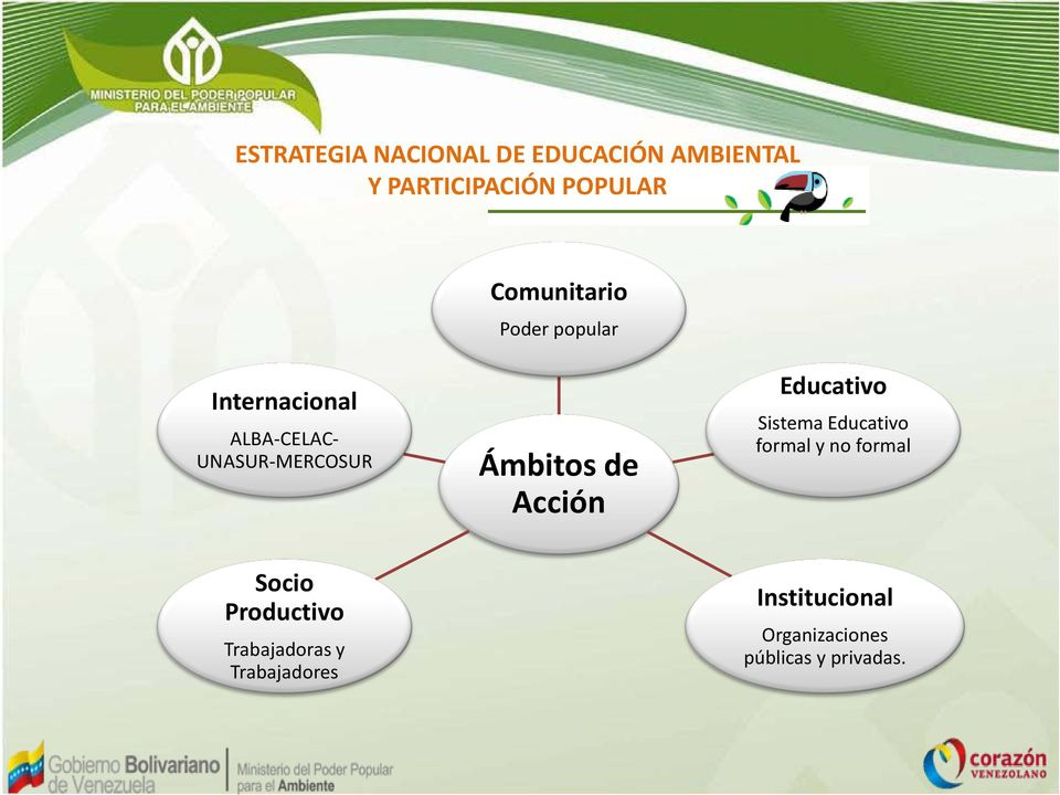 Ámbitos de Acción Educativo Sistema Educativo formal y no formal Socio
