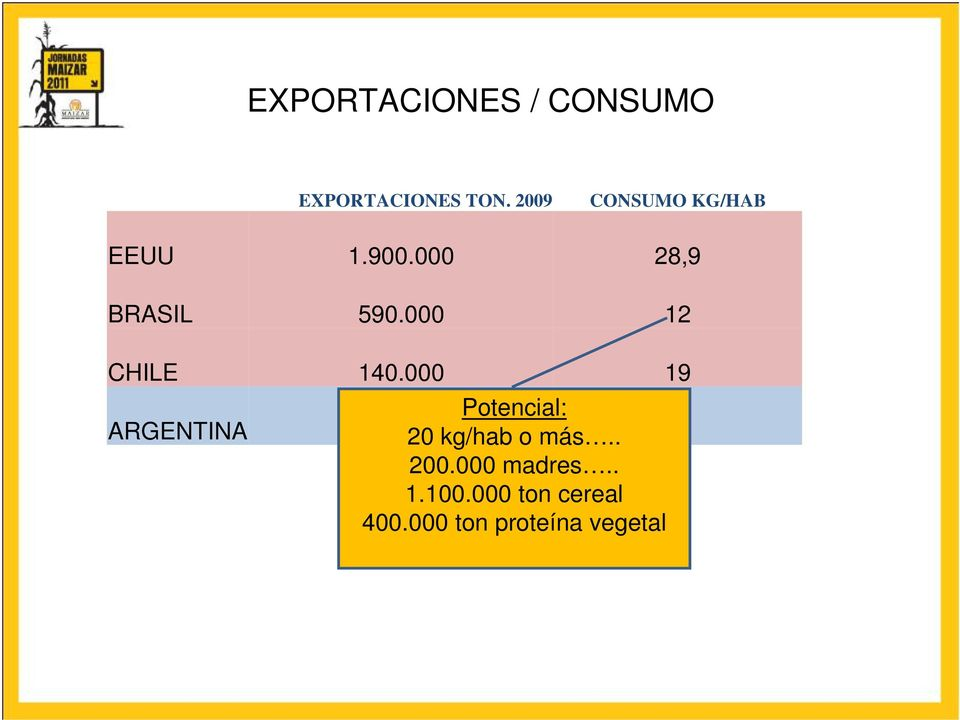 000 12 CHILE 140.000 19 ARGENTINA Potencial: 6.