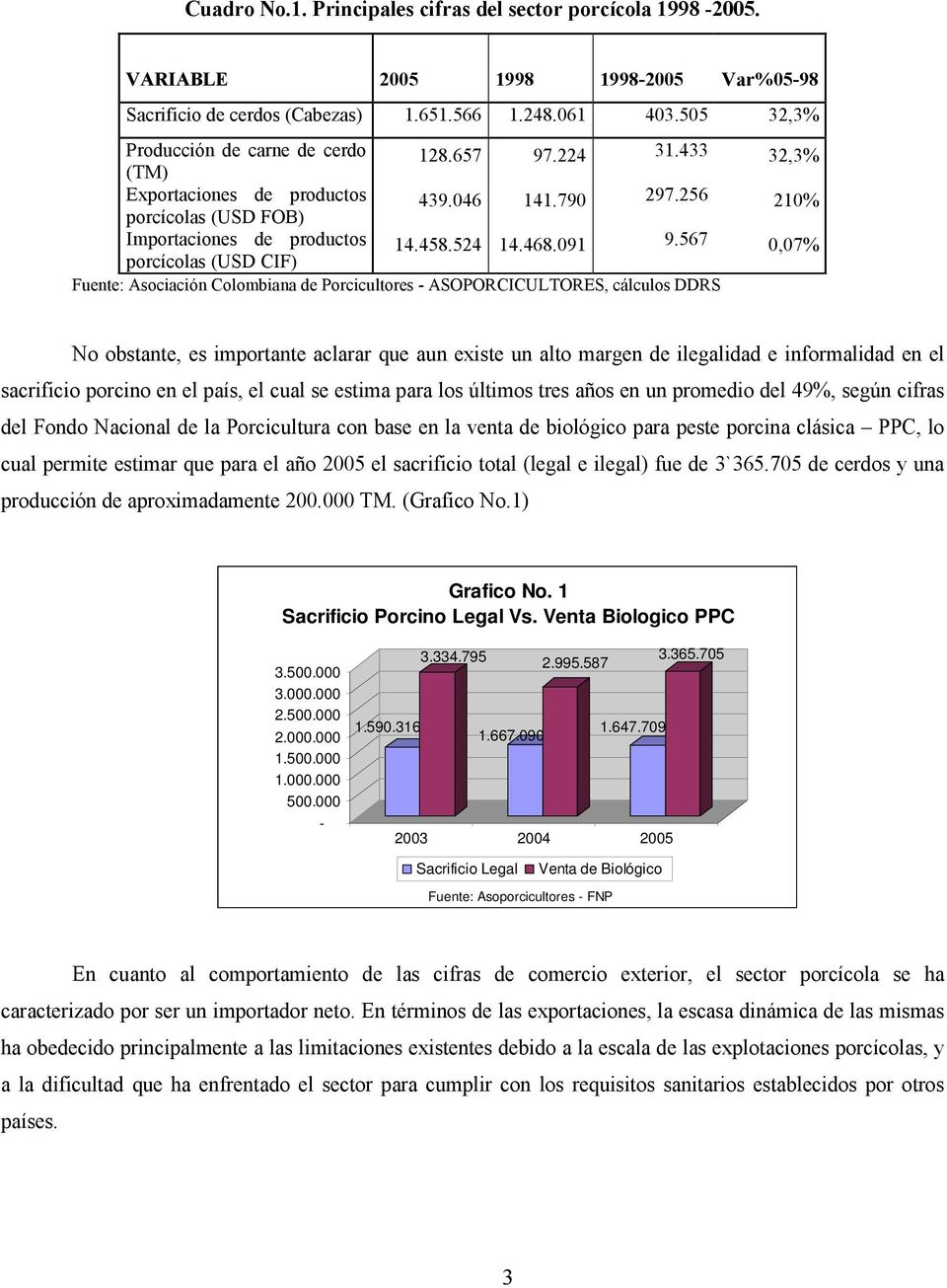 1 Sacrificio Porcino Legal Vs. Venta Biologico PPC 3.500.000 3.000.000 2.500.000 2.000.000 1.500.000 1.000.000 500.000-3.334.795 2.