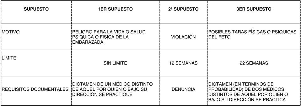 REQUISITOS DOCUMENTALES DICTAMEN DE UN MÉDICO DISTINTO DE AQUEL POR QUIEN O BAJO SU DIRECCIÓN SE PRACTIQUE