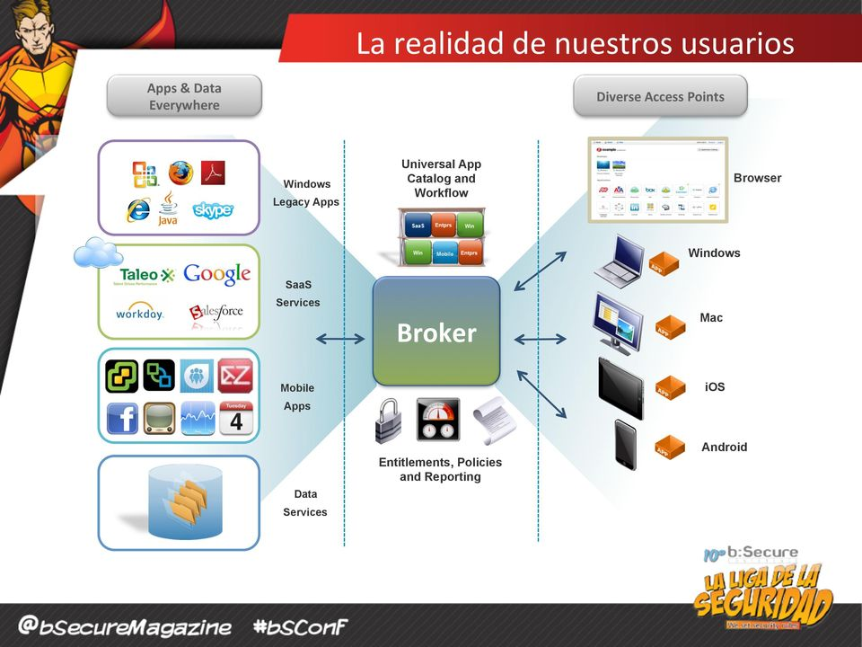 Catalog and Workflow Browser Windows SaaS Services Broker Mac