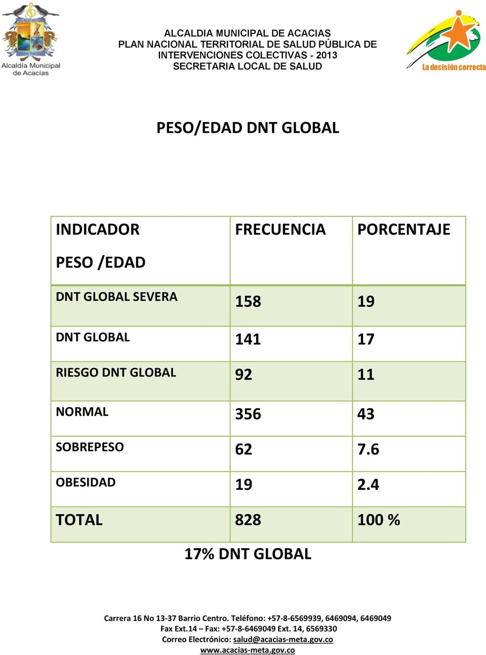 GLOBAL 141 17 RIESGO DNT GLOBAL 92 11 NORMAL 356 43