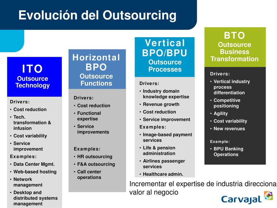 outsourcing F&A outsourcing Call center operations Vertical BPO/BPU Outsource Processes Drivers: Industry domain knowledge expertise Revenue growth Cost reduction Service improvement Examples:
