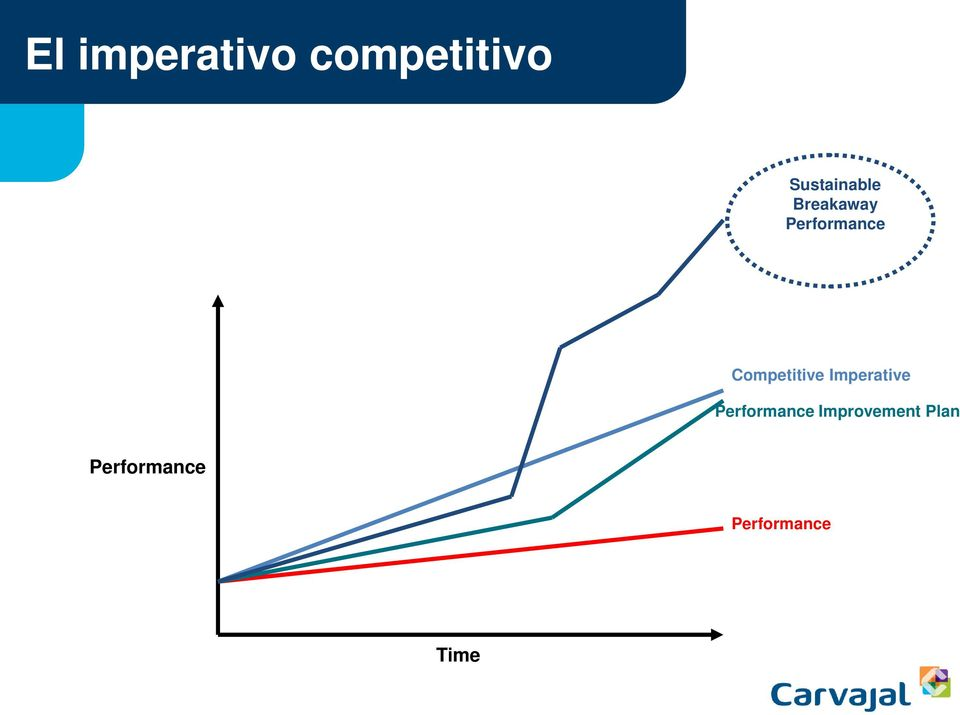 Competitive Imperative Performance