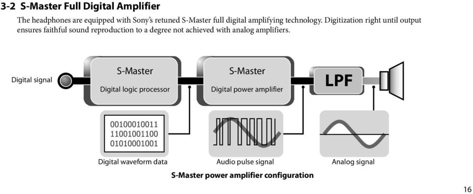 Digitization right until output ensures faithful sound reproduction to a degree not achieved with analog