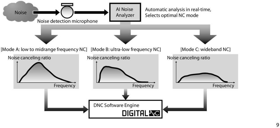B: ultra-low frequency NC] [Mode C: wideband NC] Noise canceling ratio Noise