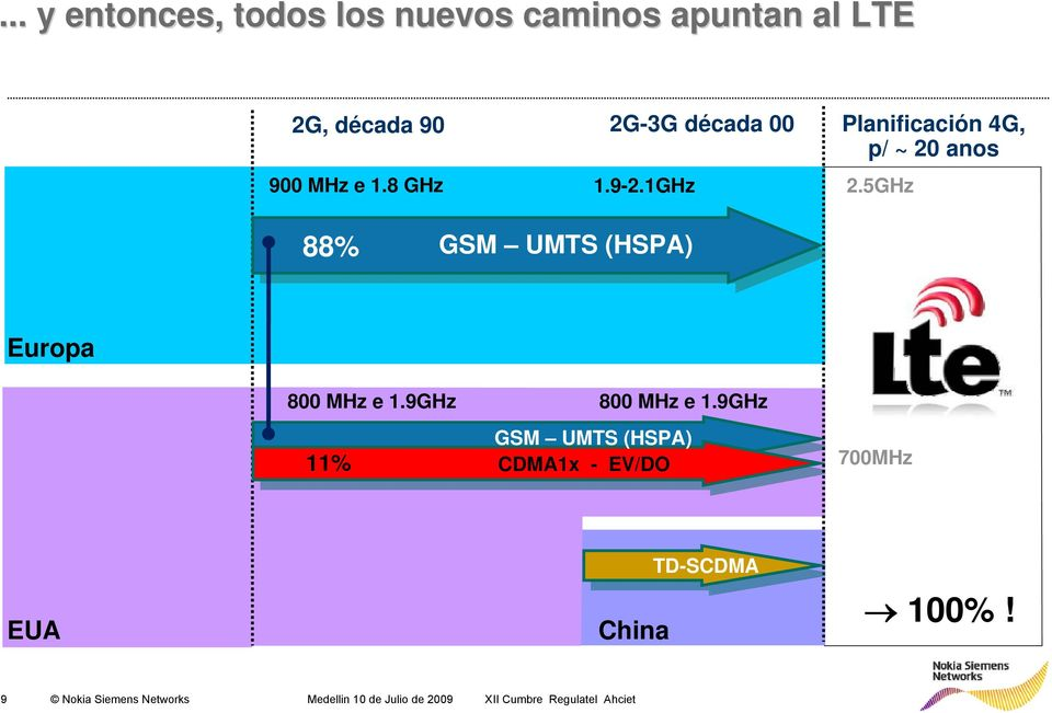 5GHz 88% UMTS (HSPA) Europa 11% UMTS (HSPA) CDMA1x - EV/DO 700MHz EUA China