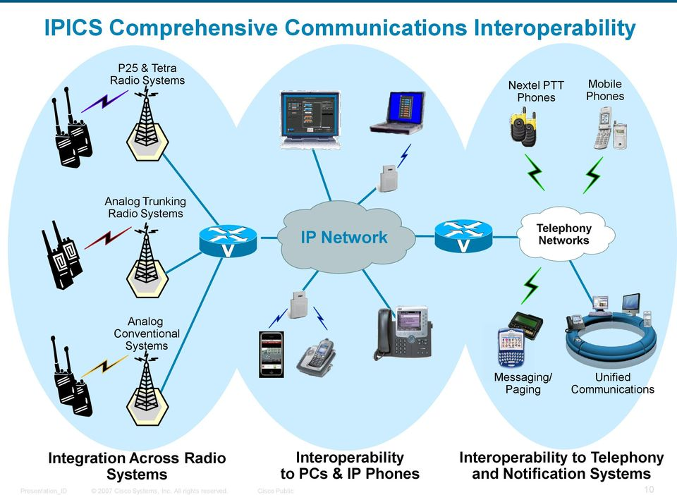 Conventional Systems Messaging/ Paging Unified Communications Integration Across Radio
