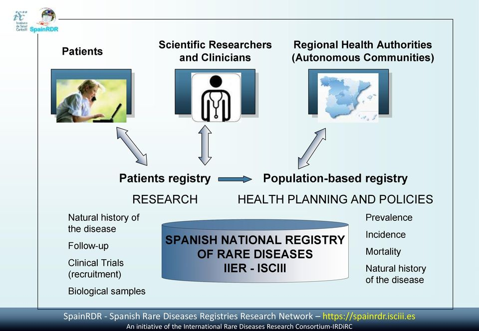 of the disease Follow-up Clinical Trials (recruitment) Biological samples Patients registry RESEARCH Population-based