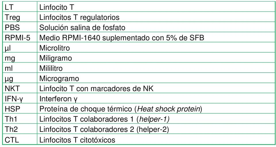 marcadores de NK IFN- Interferon HSP Proteína de choque térmico (Heat shock protein) Th1 Linfocitos