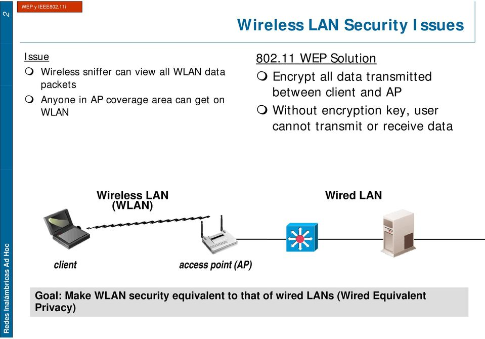 LAN Security Issues 802.