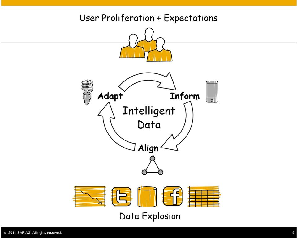 Intelligent Data Align Inform