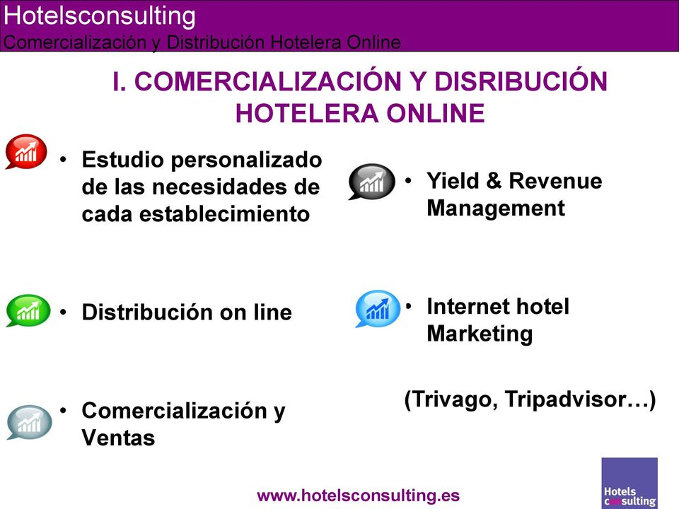 Yield & Revenue Management Distribución on line Internet