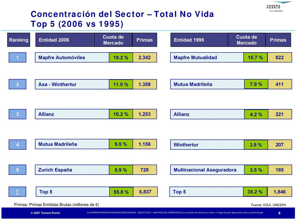 9 % 411 3 Allianz 10.2 % 1.253 Allianz 4.2 % 221 4 Mutua Madrileña 9.5 % 1.156 Winthertur 3.9 % 207 5 Zurich España 5.