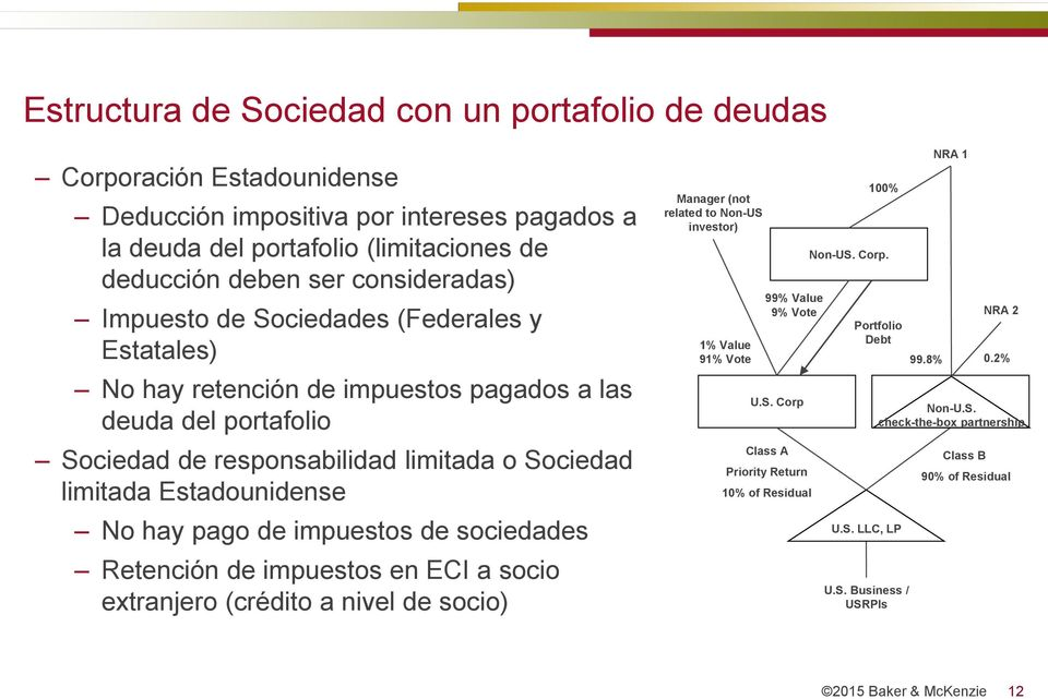 impuestos de sociedades Retención de impuestos en ECI a socio extranjero (crédito a nivel de socio) Manager (not related to Non-US investor) 1% Value 91% Vote 99% Value 9% Vote U.S. Corp Class A Priority Return 10% of Residual 100% Non-US.