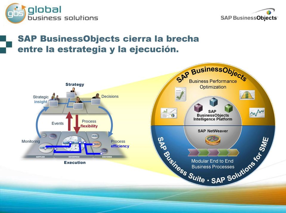 Events Process flexibility SAP BusinessObjects Intelligence Platform SAP