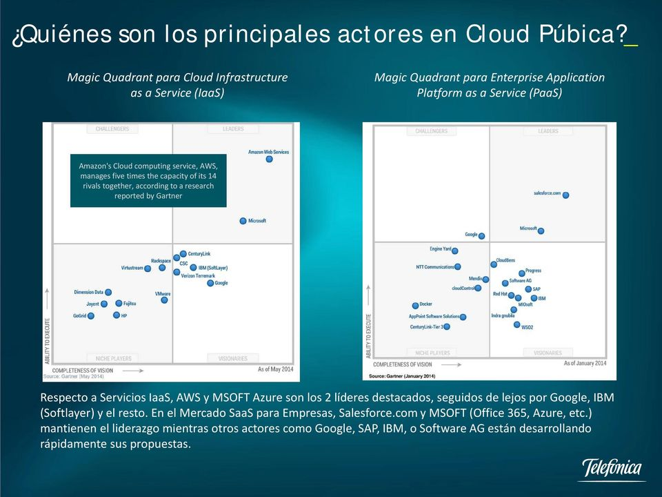 manages five times the capacity of its 14 rivals together, according to a research reported by Gartner Respecto a Servicios IaaS, AWS y MSOFT Azure son los 2