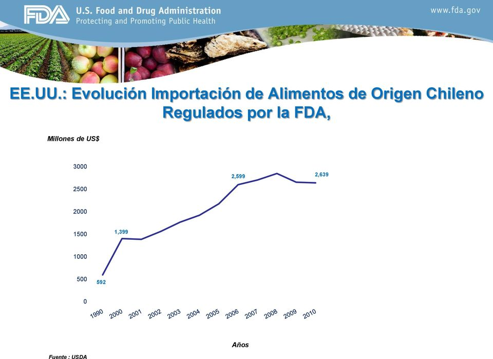 Origen Chileno Regulados por la FDA,