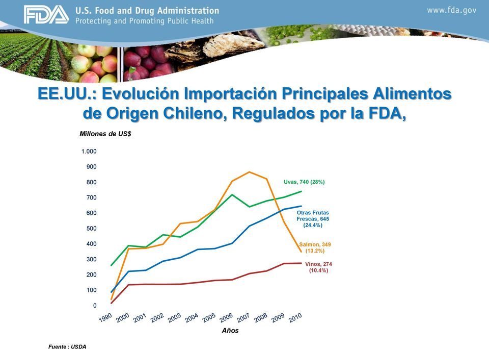 Regulados por la FDA, Millones de US$ 1.