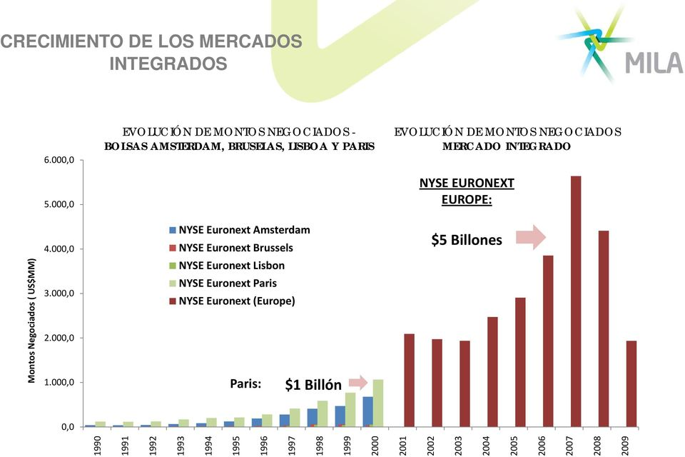 INTEGRADO 5.000,0 NYSE EURONEXT EUROPE: 4.000,0 NYSE Euronext Amsterdam NYSE Euronext Brussels $5 Billones 3.000,0 2.000,0 1.