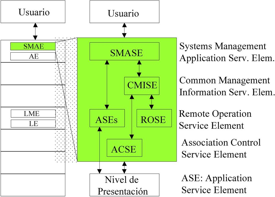 Common Management Information  LME LE ASEs ROSE Remote Operation