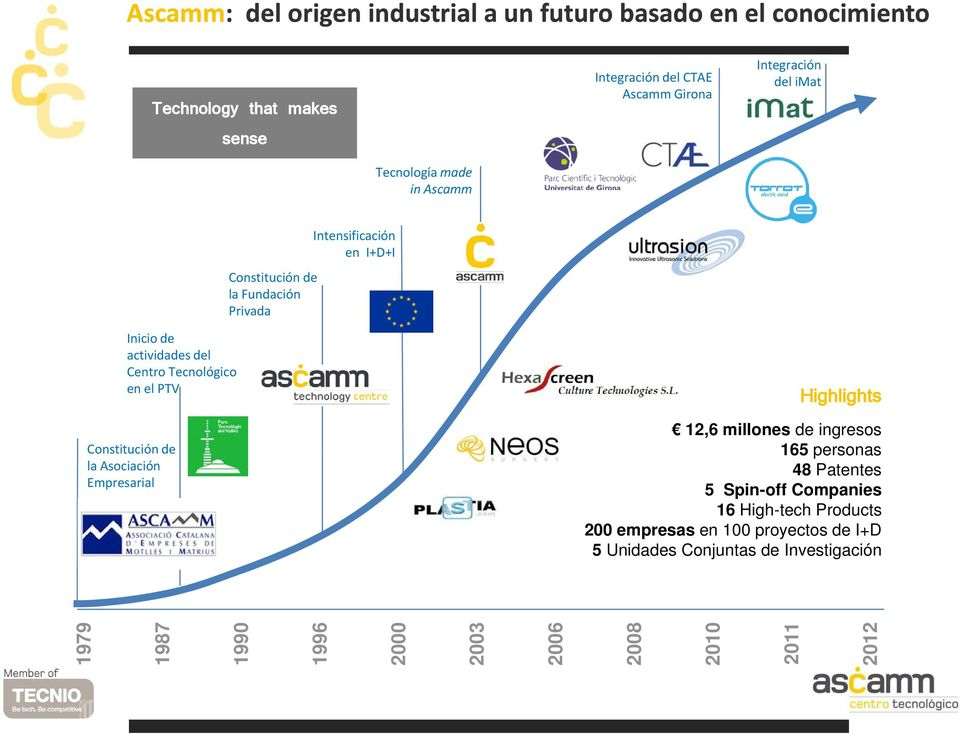 Constitución de la Asociación Empresarial Highlights 12,6 millones de ingresos 165 personas 48 Patentes 5 Spin-off Companies 16 High-tech Products