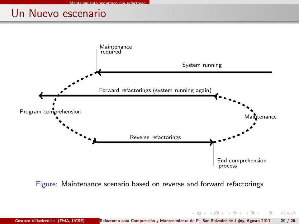 refactorings End comprehension process Figure: Maintenance scenario based on reverse and forward
