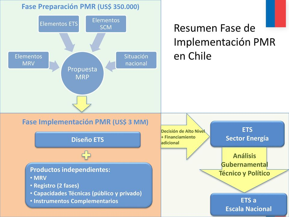 PMR en Chile Fase Implementación PMR (US$ 3 MM) Diseño ETS Productos independientes: MRV Registro (2 fases)