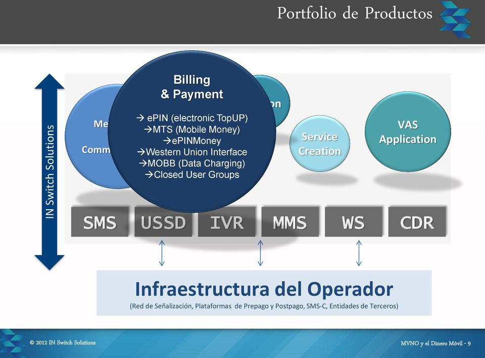 Service Creation VAS Application SMS USSD IVR MMS WS CDR Infraestructura del Operador (Red de Señalización,