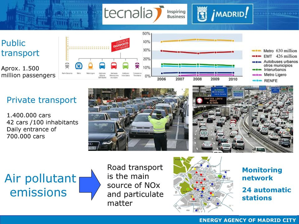 000 cars Air pollutant emissions Road transport is the main source of NOx and particulate