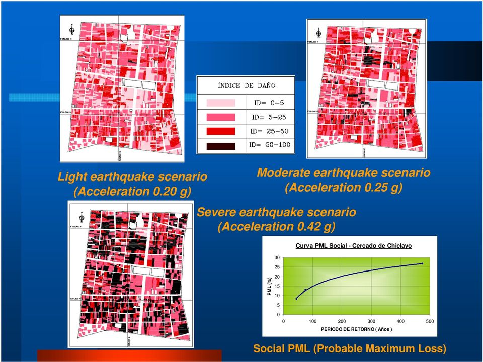 25 g) Severe earthquake scenario (Acceleration 0.