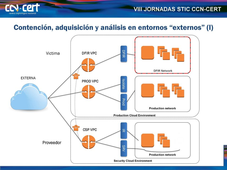 Network Production network Production Cloud Environment