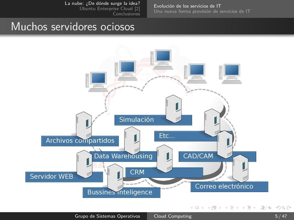 Etc... Data Warehousing CAD/CAM Servidor WEB CRM Bussines