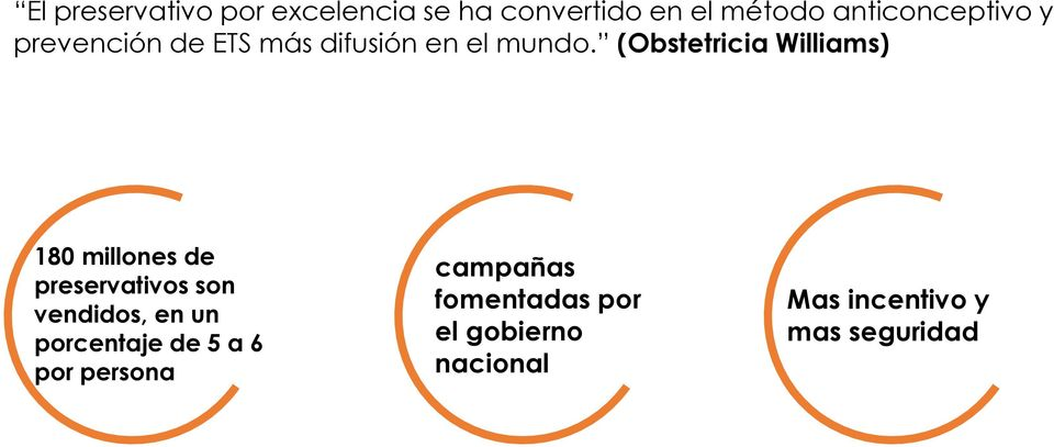 (Obstetricia Williams) 180 millones de preservativos son vendidos, en un