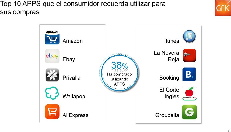 38% Ha comprado utilizando APPS Itunes La Nevera