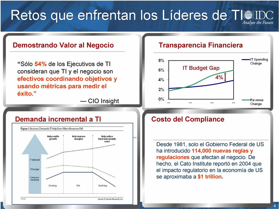 CIO Insight IT Budget Gap DataQuest 2005 4% Demanda incremental a TI Costo del Compliance Desde.
