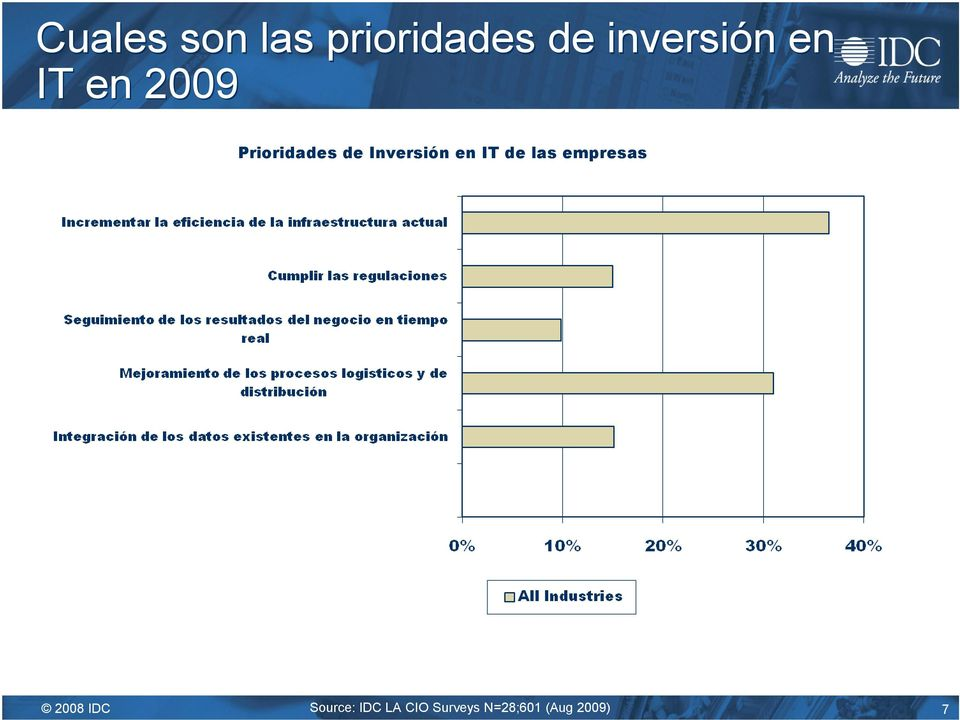 en IT de las empresas 2008 IDC Source: