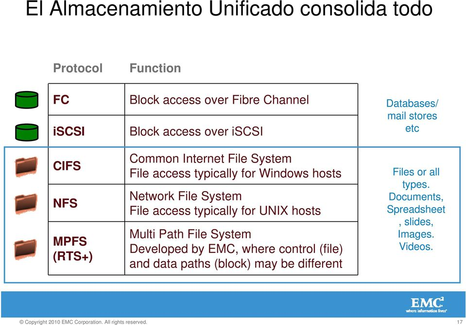 System File access typically for UNIX hosts Multi Path File System Developed by EMC, where control (file) and data