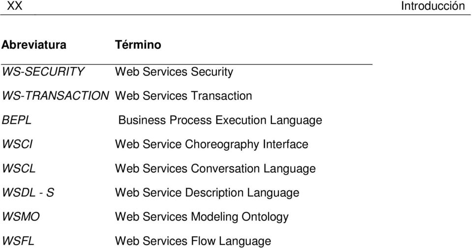 Execution Language Web Service Choreography Interface Web Services Conversation