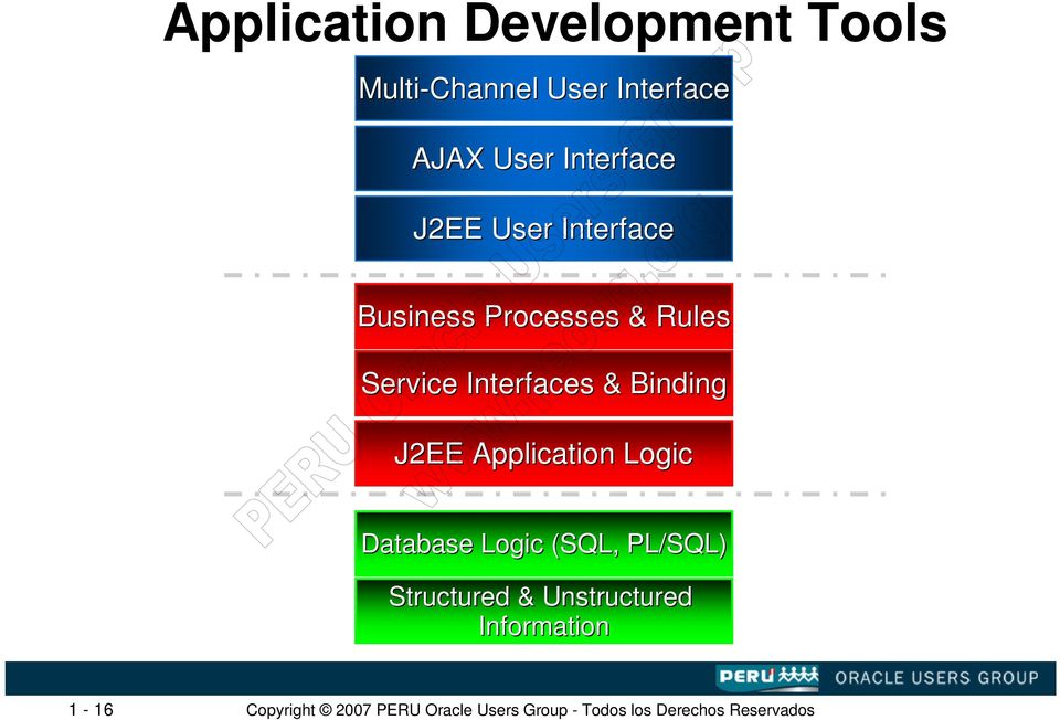 Rules Service Interfaces & Binding J2EE Application Logic