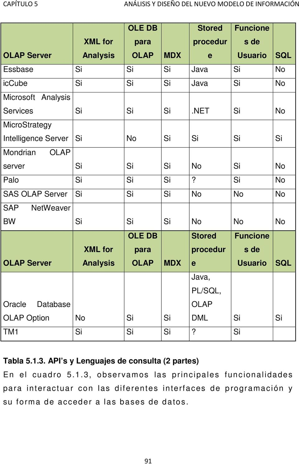 Si No SAS OLAP Server Si Si Si No No No SAP NetWeaver BW Si Si Si No No No OLAP Server XML for Analysis OLE DB para OLAP MDX Stored procedur e Funcione s de Usuario SQL Java, PL/SQL, Oracle