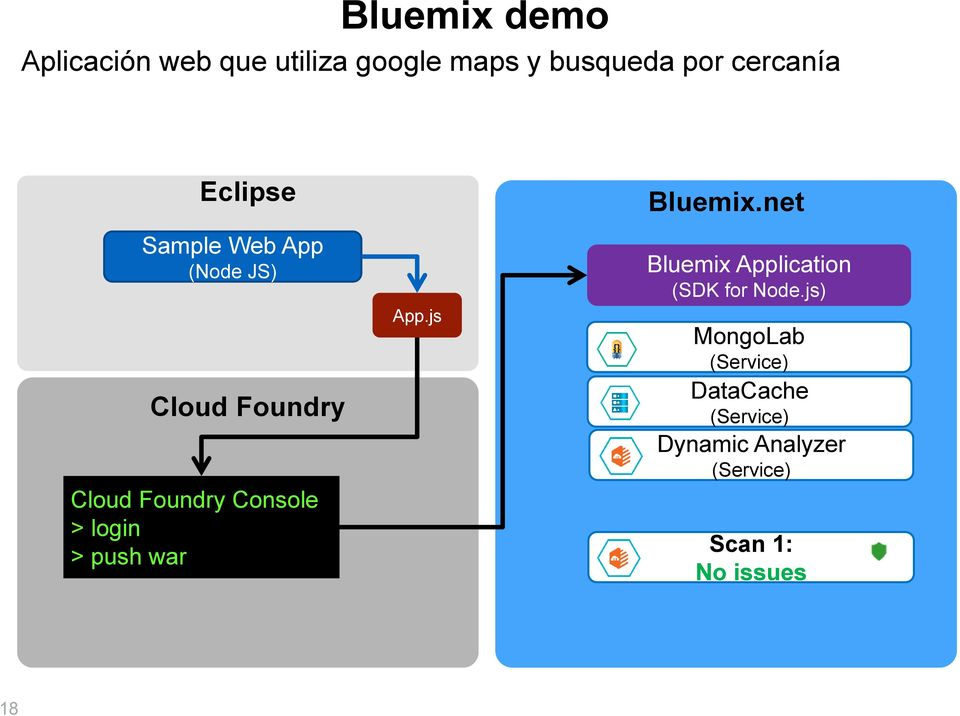 > push war App.js Bluemix.net Bluemix Application (SDK for Node.