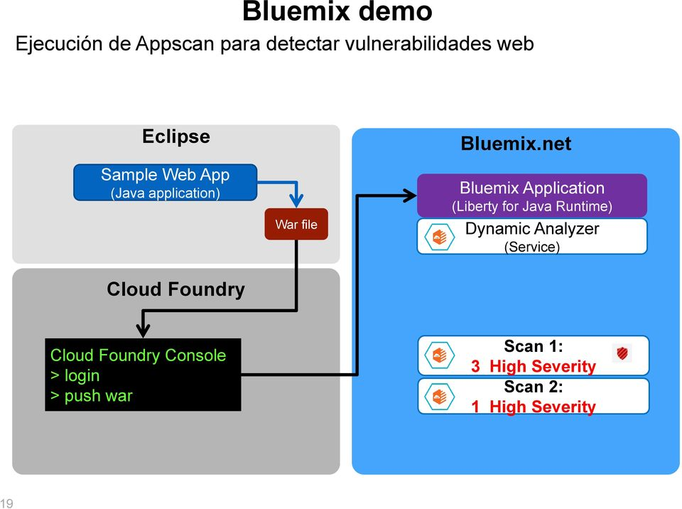 net Bluemix Application (Liberty for Java Runtime) Dynamic Analyzer (Service)