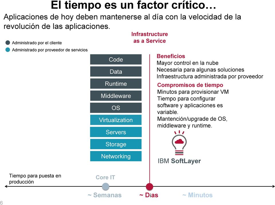 Code Data Runtime Middleware OS Virtualization Servers Storage Infrastructure as a Service Beneficios Mayor control en la nube Necesaria para algunas soluciones