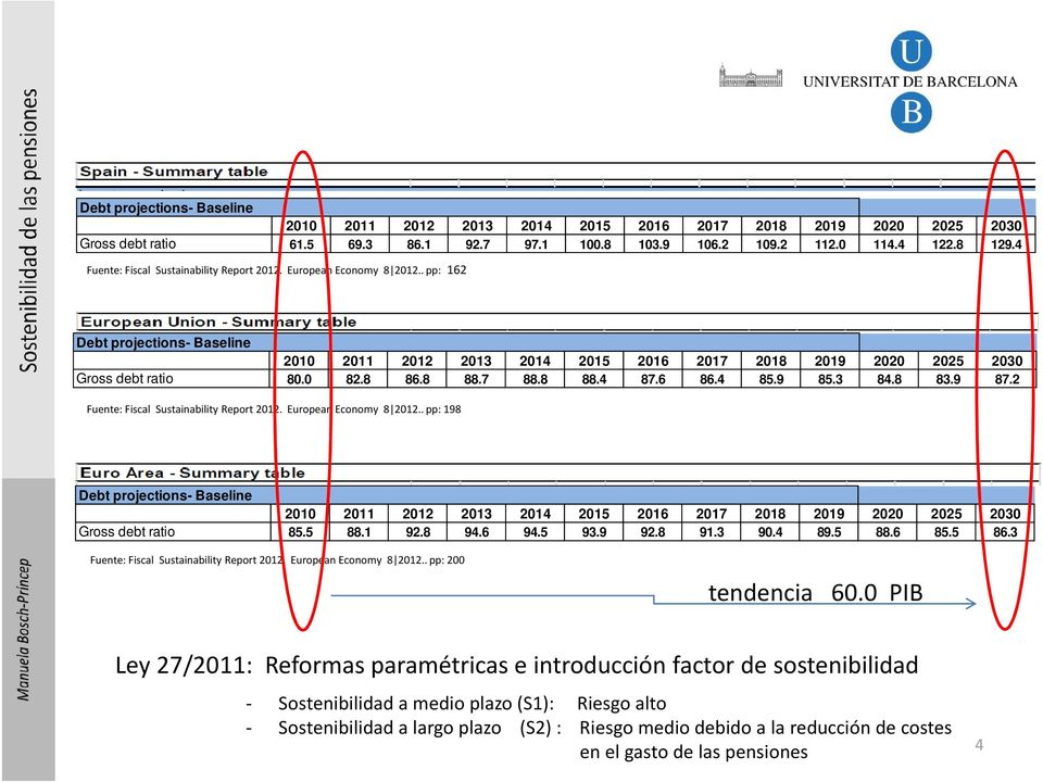 8 86.8 88.7 88.8 88.4 87.6 86.4 85.9 85.3 84.8 83.9 87.2 Fuente: Fiscal Sustainability Report 2012. European Economy 8 2012.